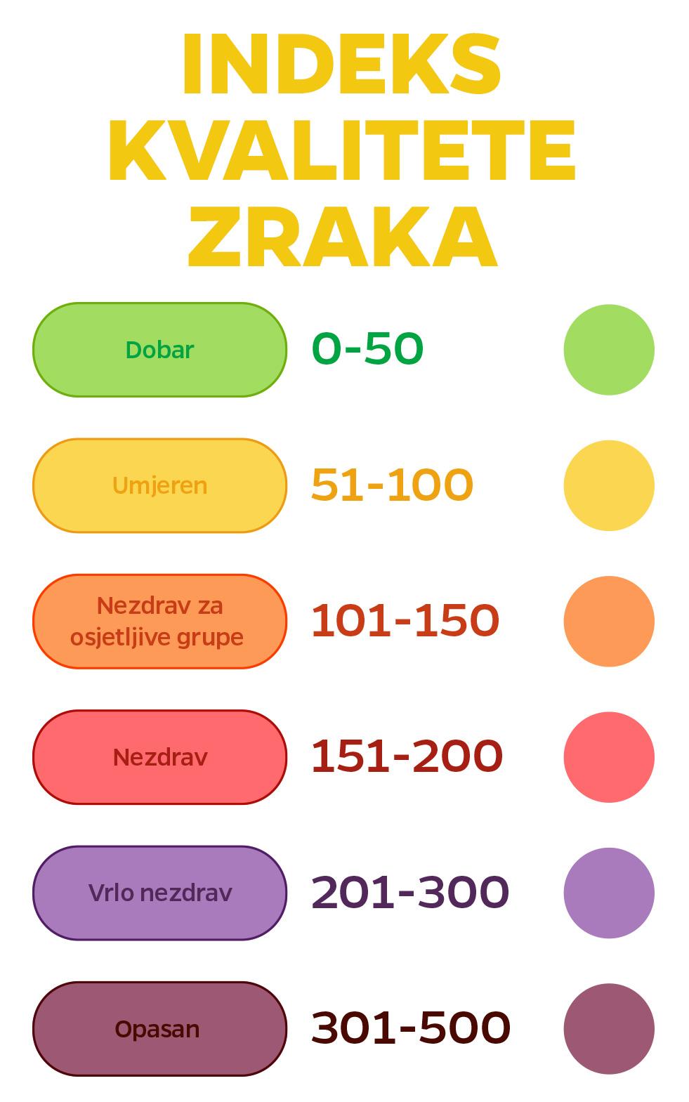 Indeks kvaliteta zraka